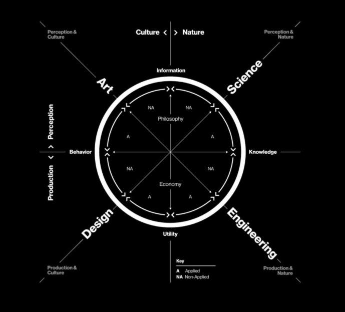 Krebs Cycle of Creativity, Neri Oxman, 2016